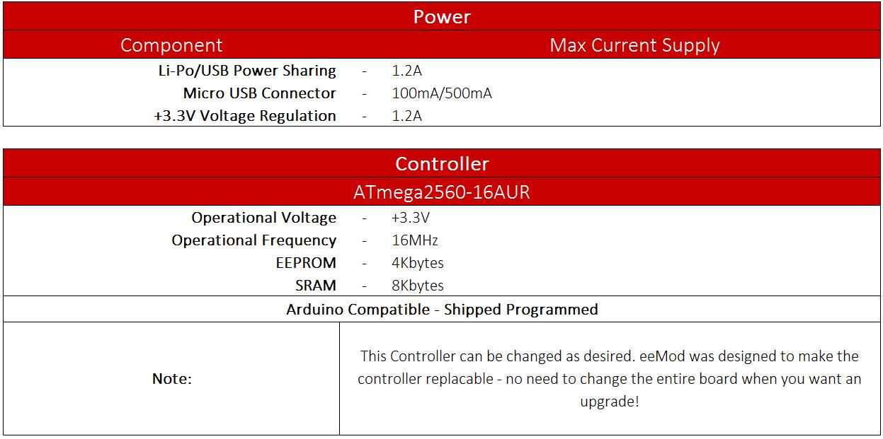 Sensor_Components Table2