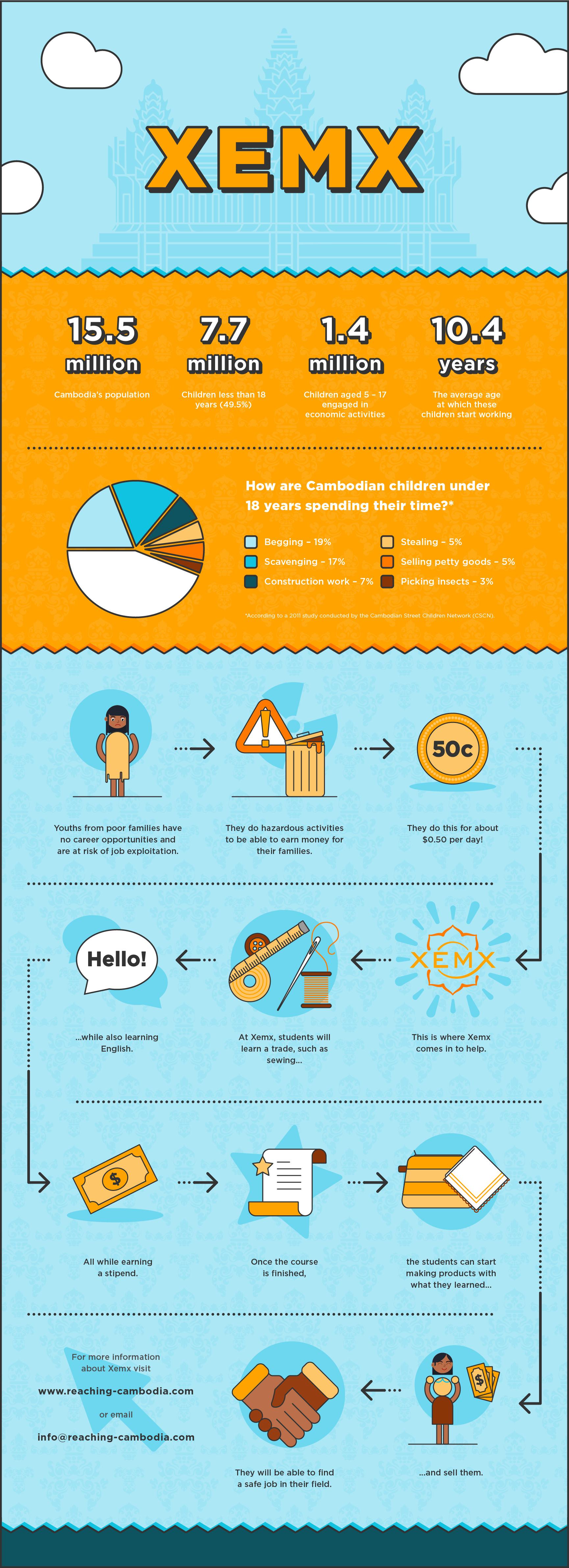 Xemx Infographic