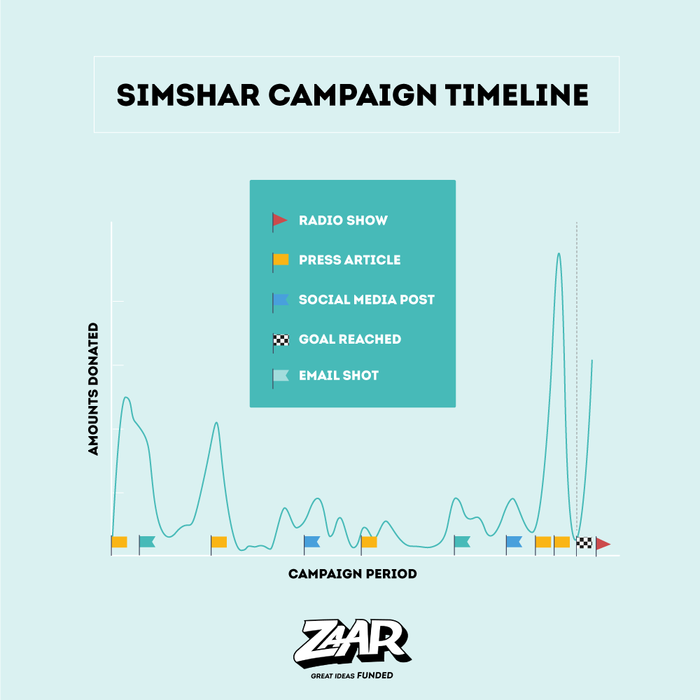 simshar-graph